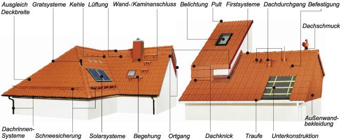 Dachdecker Berlin - Dachsystem